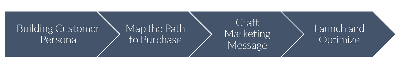 map_path_to_purchase