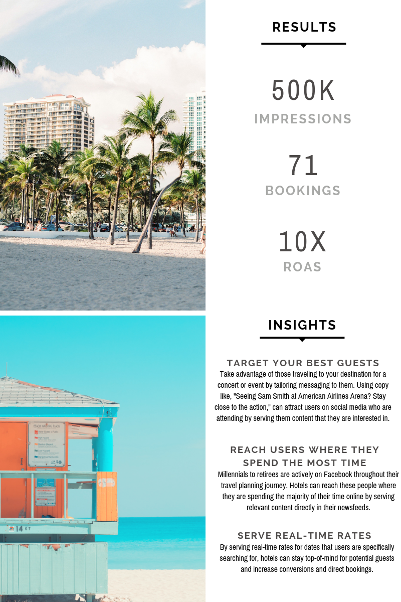 Case Study: Miami Hotel Achieved A 10X ROAS With Facebook Dynamic